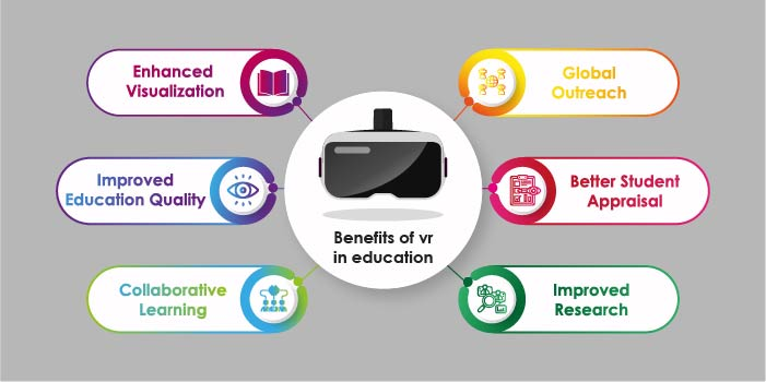 Benefits of Virtual Reality in Education 2020